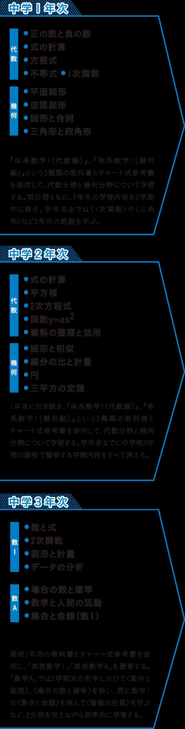 学校法人東海学園【東海中学校・東海高等学校】/教育/数学科
